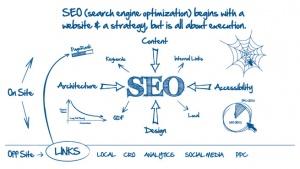 Kayzoe-Marketing-SEO-Graph