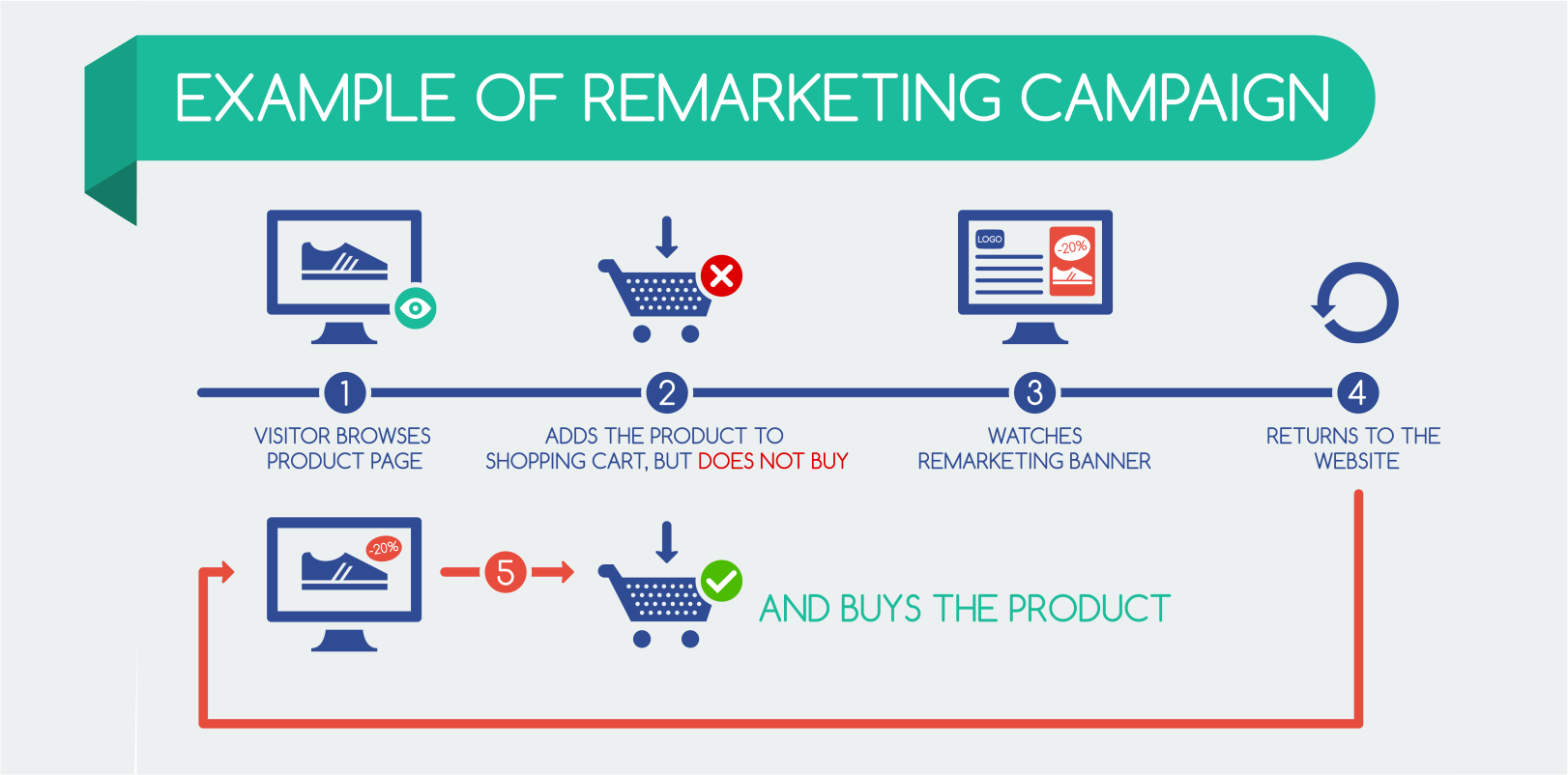 Remarketing (3)