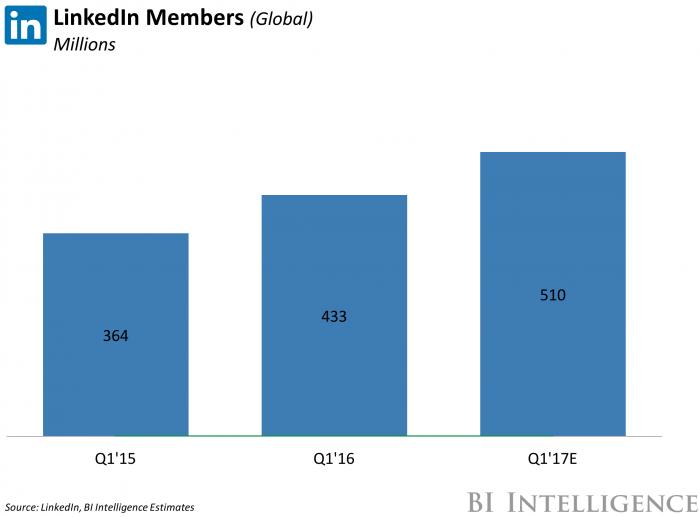 Building Prospect leads through LinkedIn Marketing 5